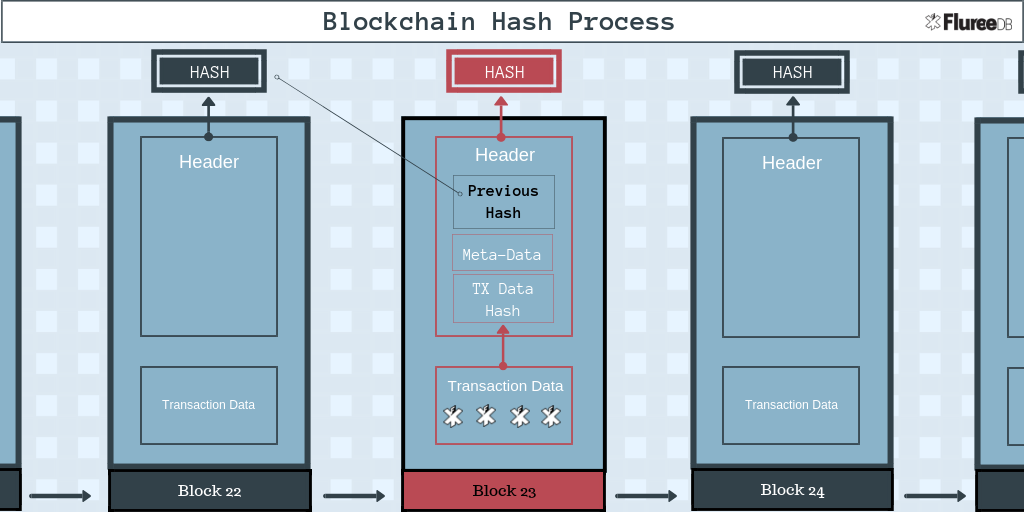 Why Blockchain Immutability Matters - By Kevin Doubleday