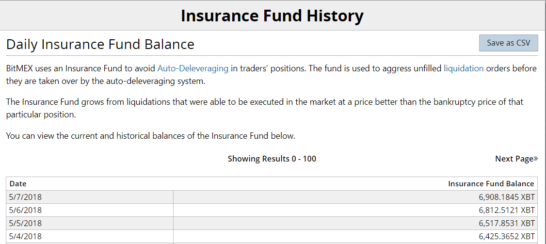 Don't 100x at BitMEX: The Liquidation Price vs  Bankruptcy Price Gap