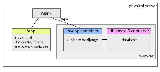 8 Tips for Containerizing Django Apps - By