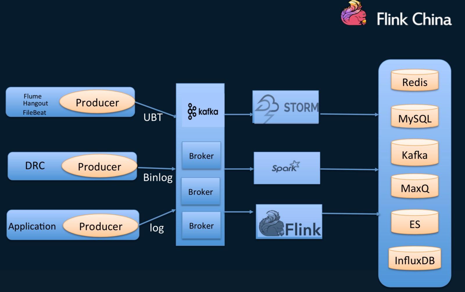 Flink or Flunk? Why Ele me Is Developing a Taste for Apache Flink - By
