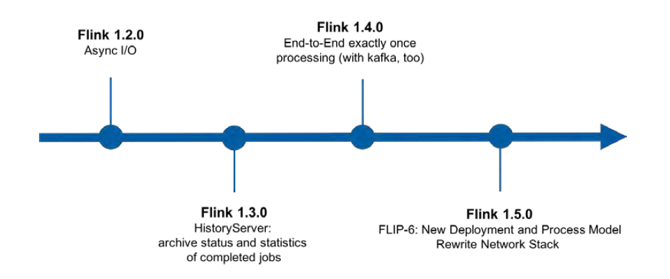 A Brief History of Flink: Tracing the Big Data Engine's Open-source