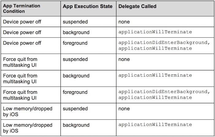 The iOS Application Lifecycle - By Leela Prasad PENUMUTCHU
