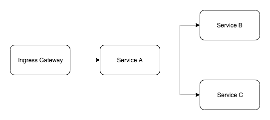 Service Mesh: Moving from bare-bones Envoy to Istio - By