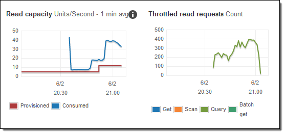/the-problems-with-dynamodb-auto-scaling-and-how-it-might-be-improved-a92029c8c10b feature image