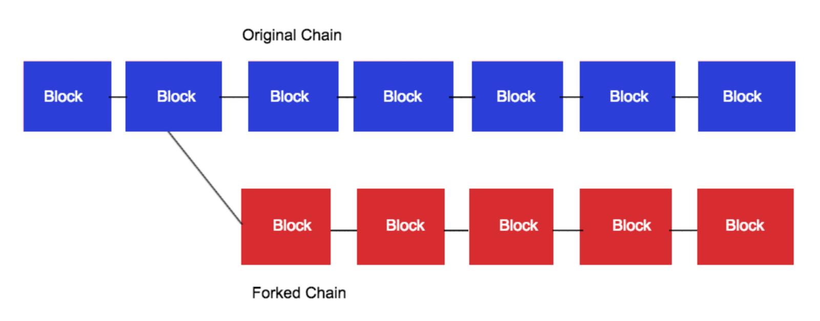 Fork do Bitcoin Core