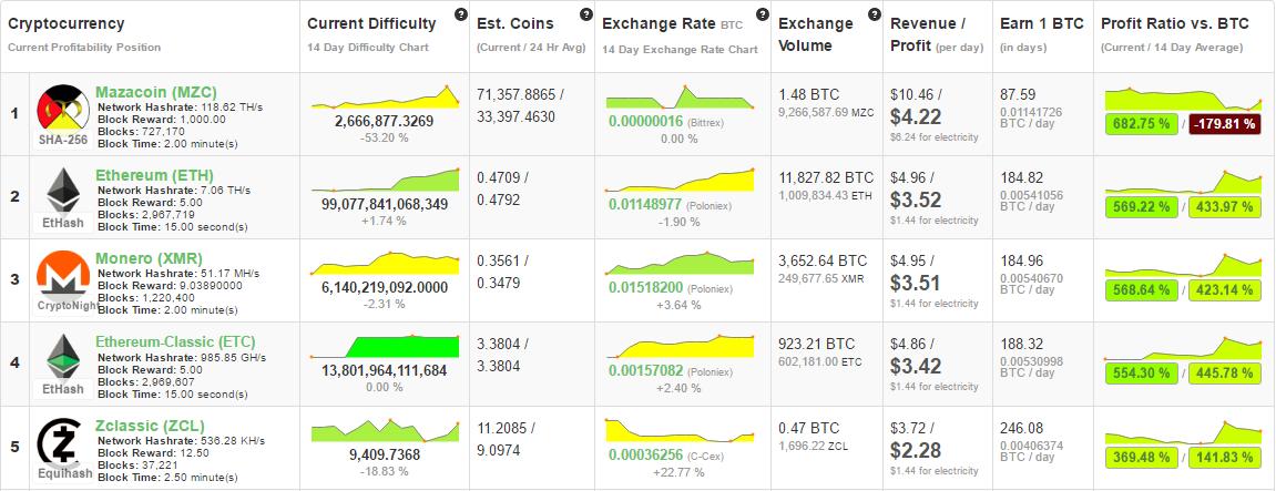 fpga vs gpu mining bitcoins