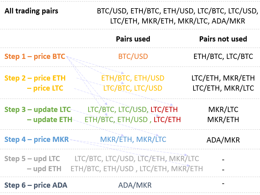 Under the hood of crypto price aggregators - By THE SILICOIN