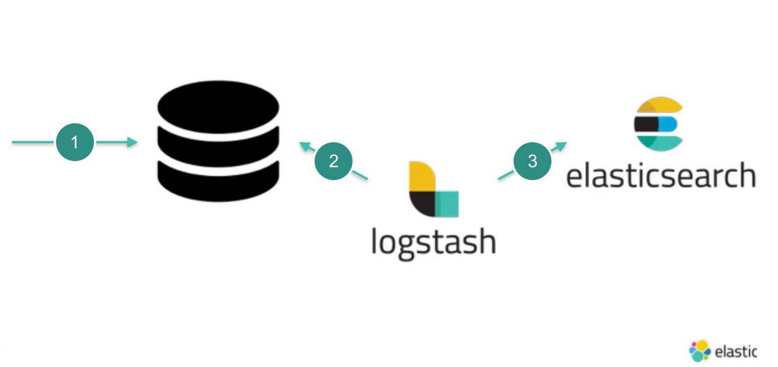 Adding ElasticSearch To Legacy Application Using Logstash