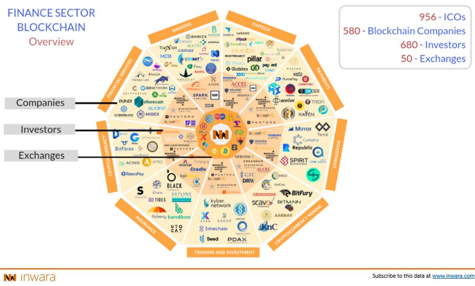 /blockchain-in-finance-ico-market-research-private-funding-activity-and-mna-98ebcf6d41a1 feature image