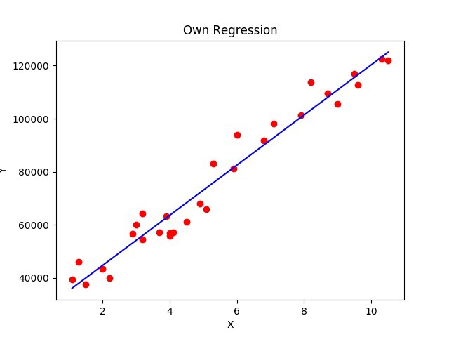 Simple linear regression using python without Scikit-Learn - By