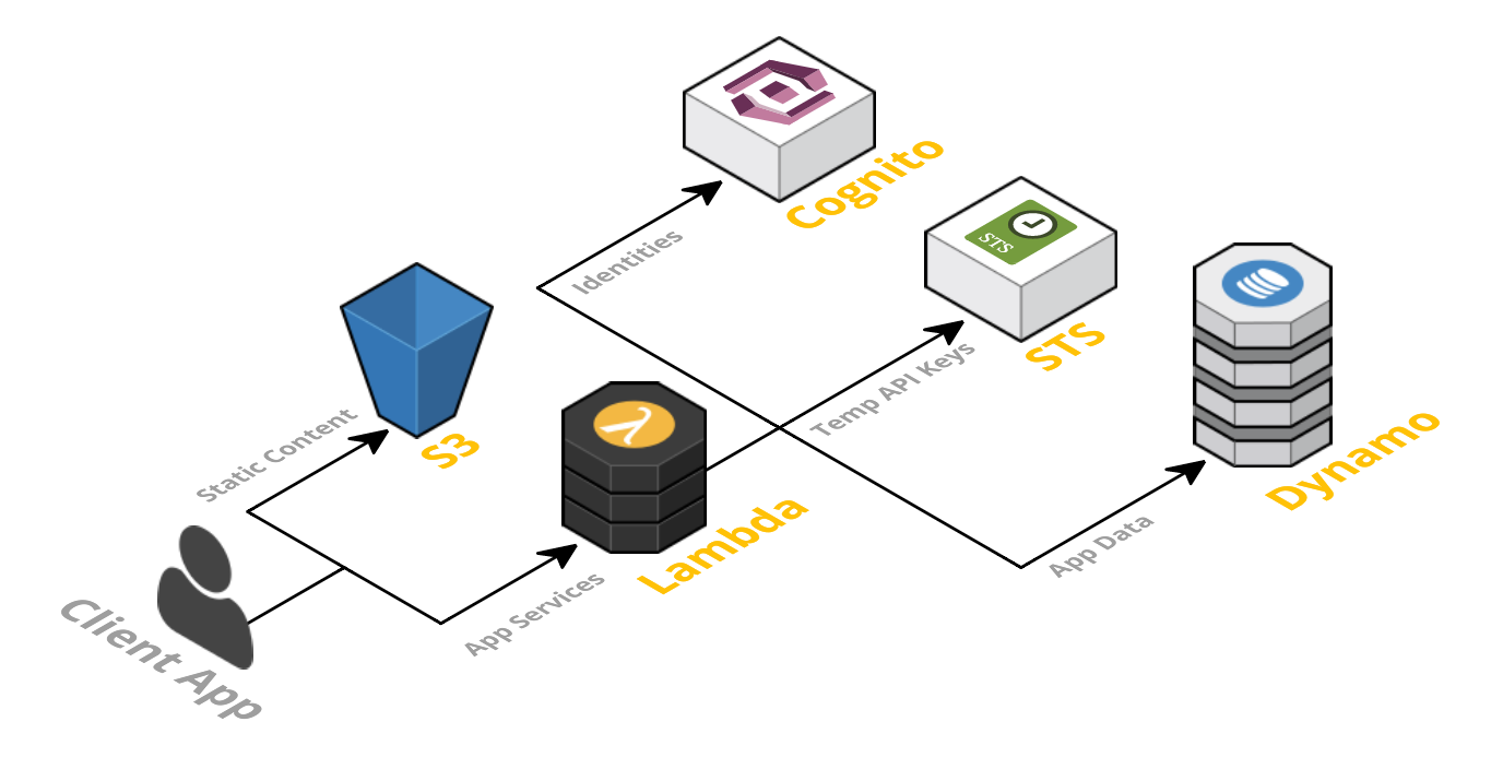 What is Serverless Architecture? What are its Pros and Cons? - By