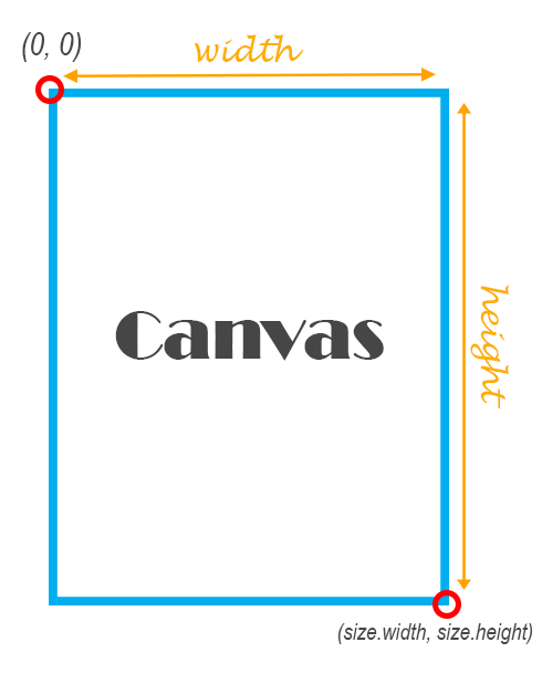 /drawing-custom-shapes-and-lines-using-canvas-and-path-in-flutter-997dfb8fde5a feature image