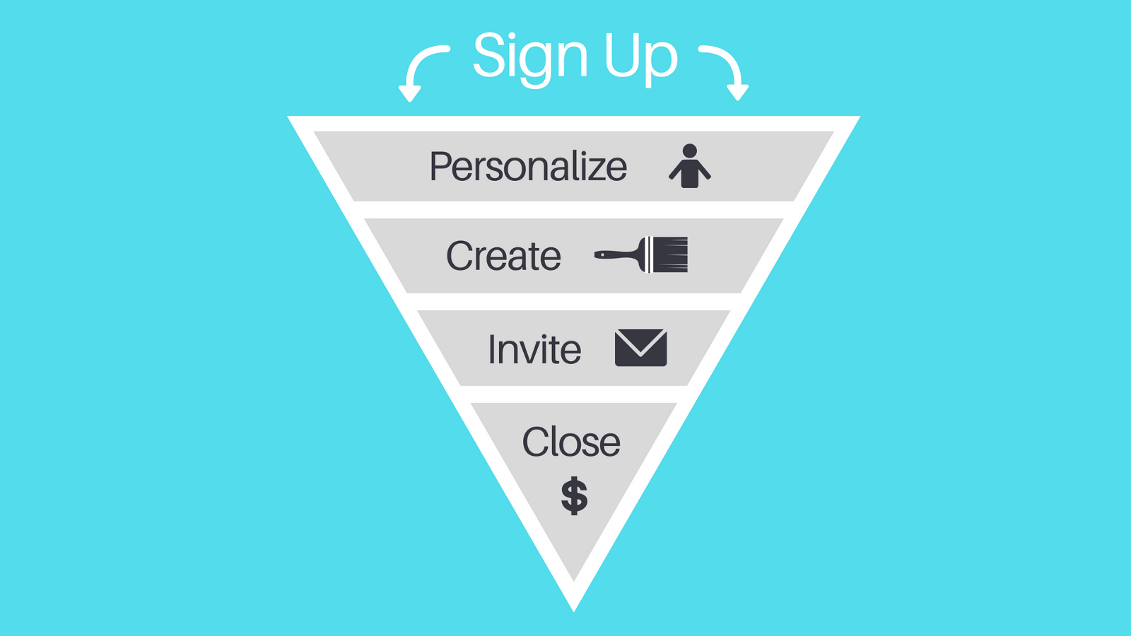 Breaking Down The Perfect Sign Up Flow - By