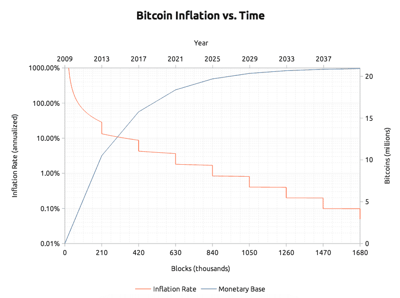 Bitcoin 10 Years From Now By