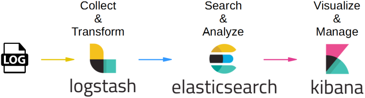 Elastic Stack — A Brief Introduction - By