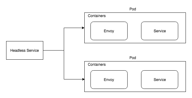 Service Mesh with Envoy 101 - By Arvind Thangamani