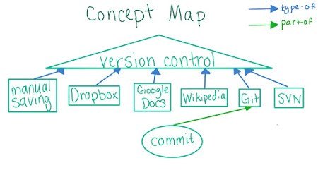 In Defense of Version Control - By