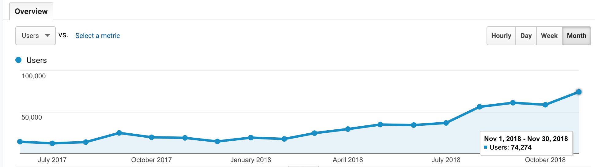 /how-we-grew-our-seo-to-70k-visitors-a-month-e6ea34ce1555 feature image