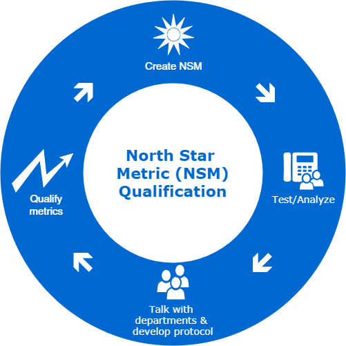 How North Star Metrics Can Lead You South - By
