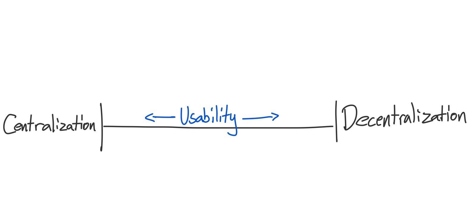 /understanding-tradeoffs-decentralization-vs-usability-c537ba612a5e feature image