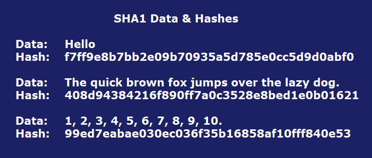 Cryptographic Hashing - By Shaan Ray