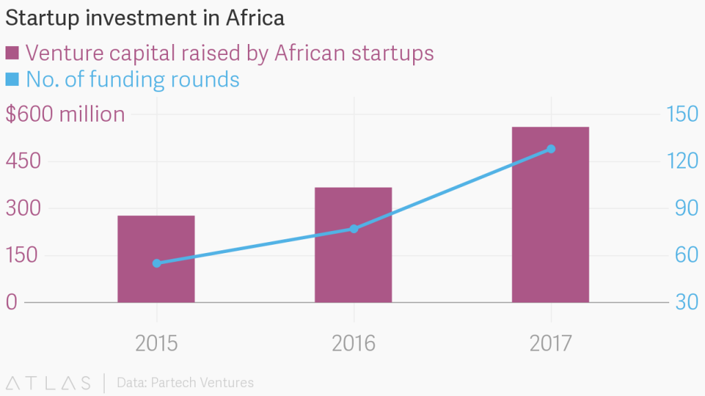 How Blockchain is Helping Africa to Develop - By