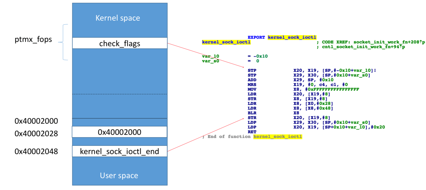 Entering God Mode — The Kernel Space Mirroring Attack - By