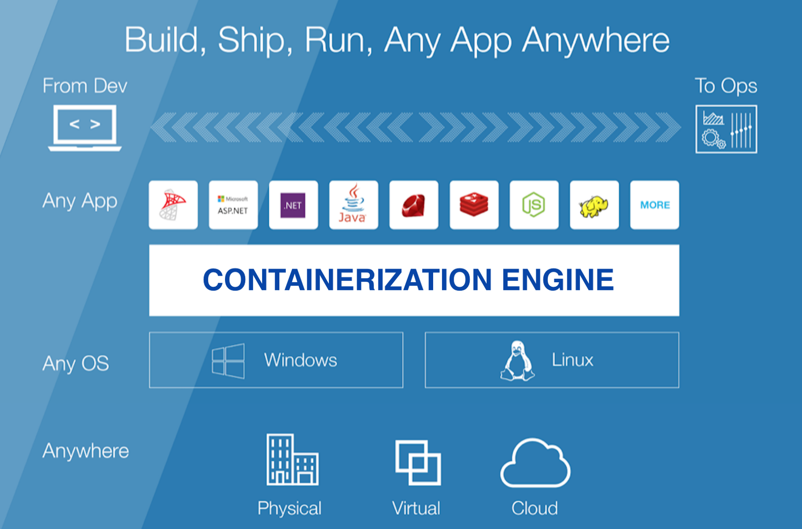 containerization tools