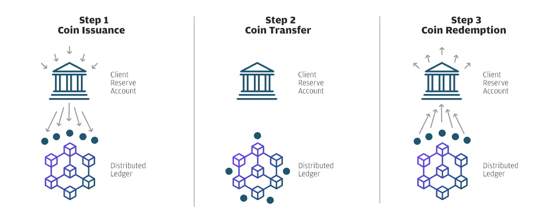 /jp-morgan-just-became-the-first-bank-to-launch-a-stable-coin-16c924a9b36f feature image