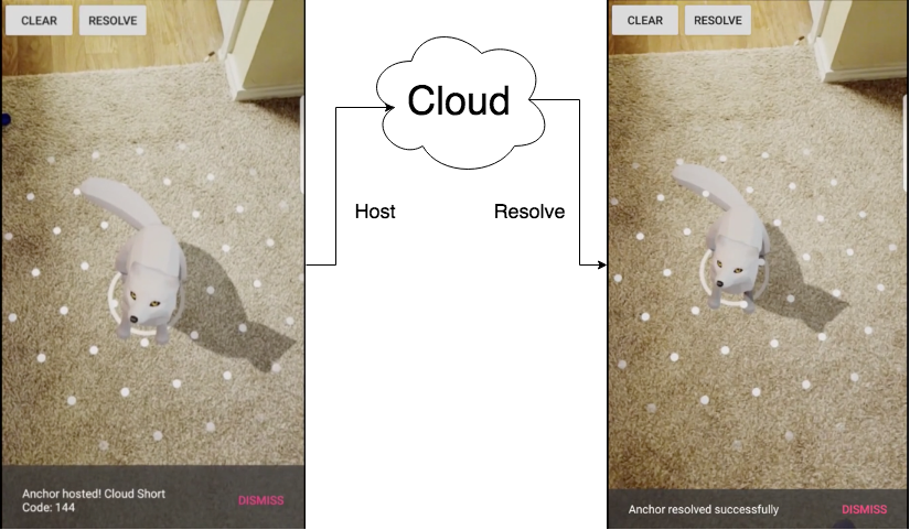 /build-shared-augmented-reality-experience-for-android-using-sceneform-and-arcore-cloud-anchors-29ae1c55bea7 feature image