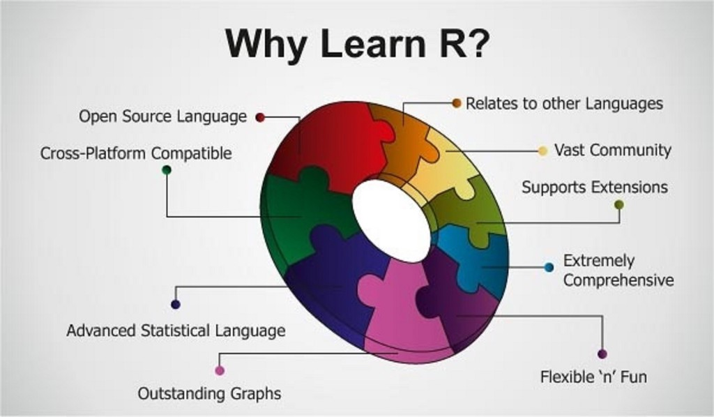 5 Free R Programming Courses for Data Scientists and ML