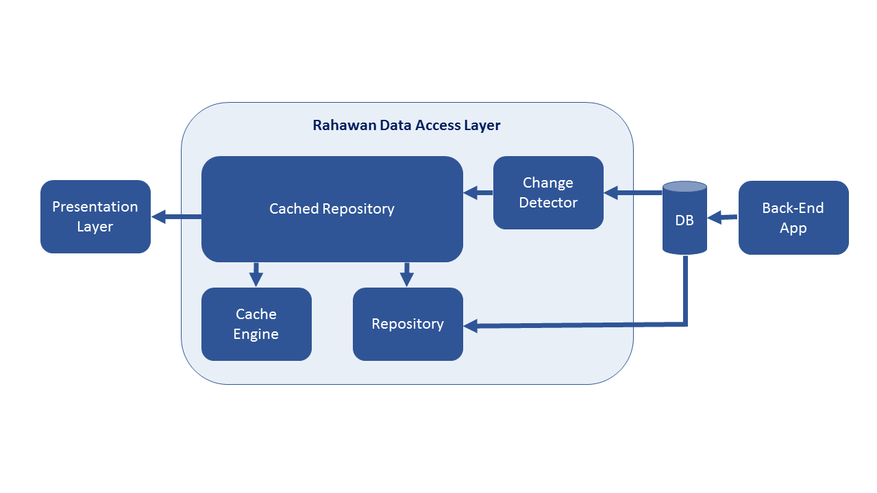 Rahawan: How We Achieved 95% Better Response Time By Mostly