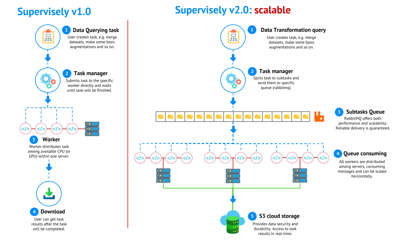 🎉 Supervisely v2 0: supercharge your training data pipeline