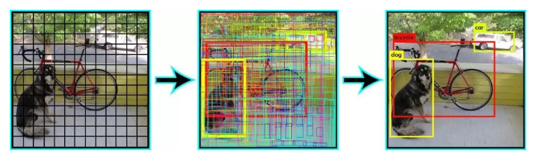 /efficient-implementation-of-mobilenet-and-yolo-object-detection-algorithms-for-image-annotation-717e867fa27d feature image