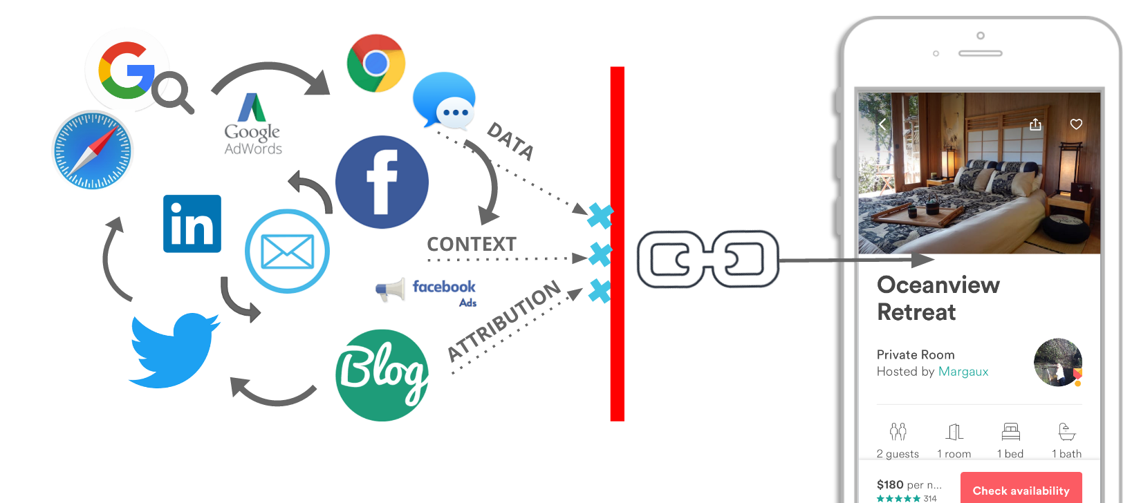 Deep Linking is Not Enough - By Alex Bauer