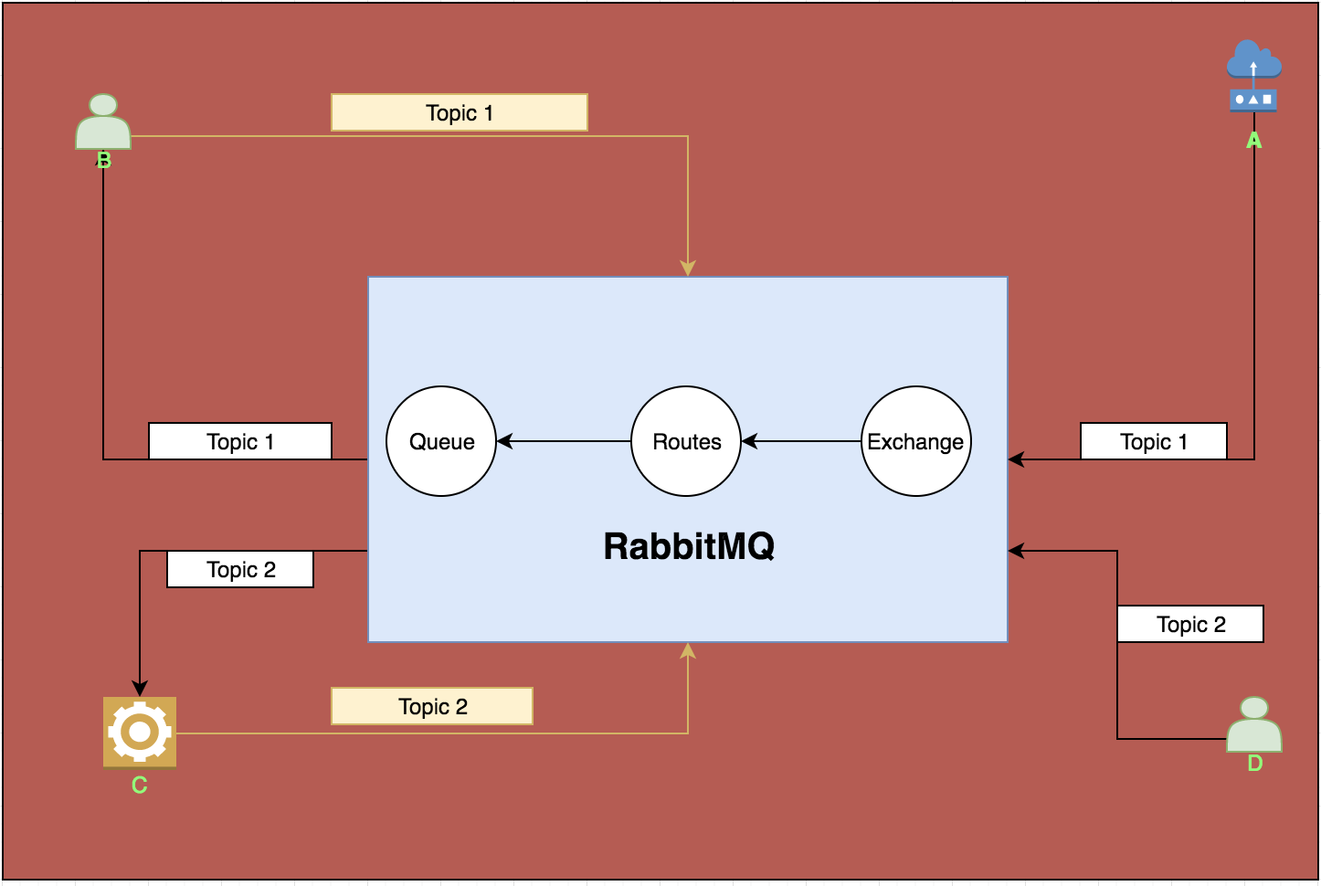 /rabbitmq-amqp-mqtt-rest-of-the-world-74433c5ff8c7 feature image
