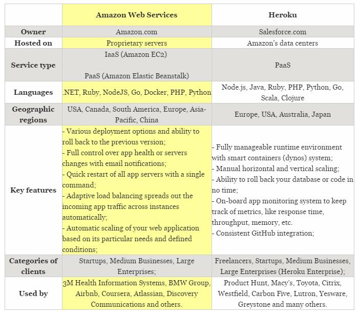AWS vs Heroku: Cloud Platform Comparison for 2017 - By Eugeniya