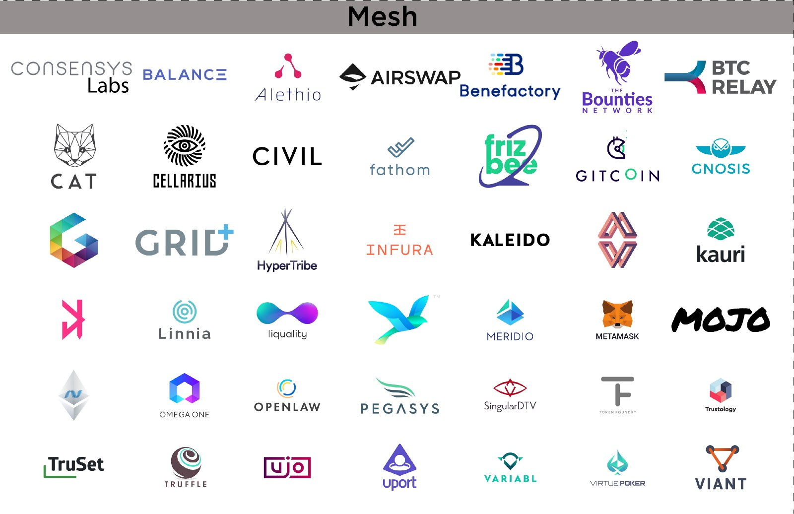 ConsenSys: Understanding one of the most important firms in