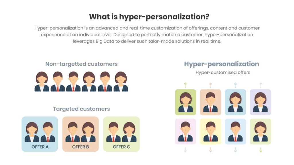 How Hyper-Personalised Marketing Can Deliver Better Customer