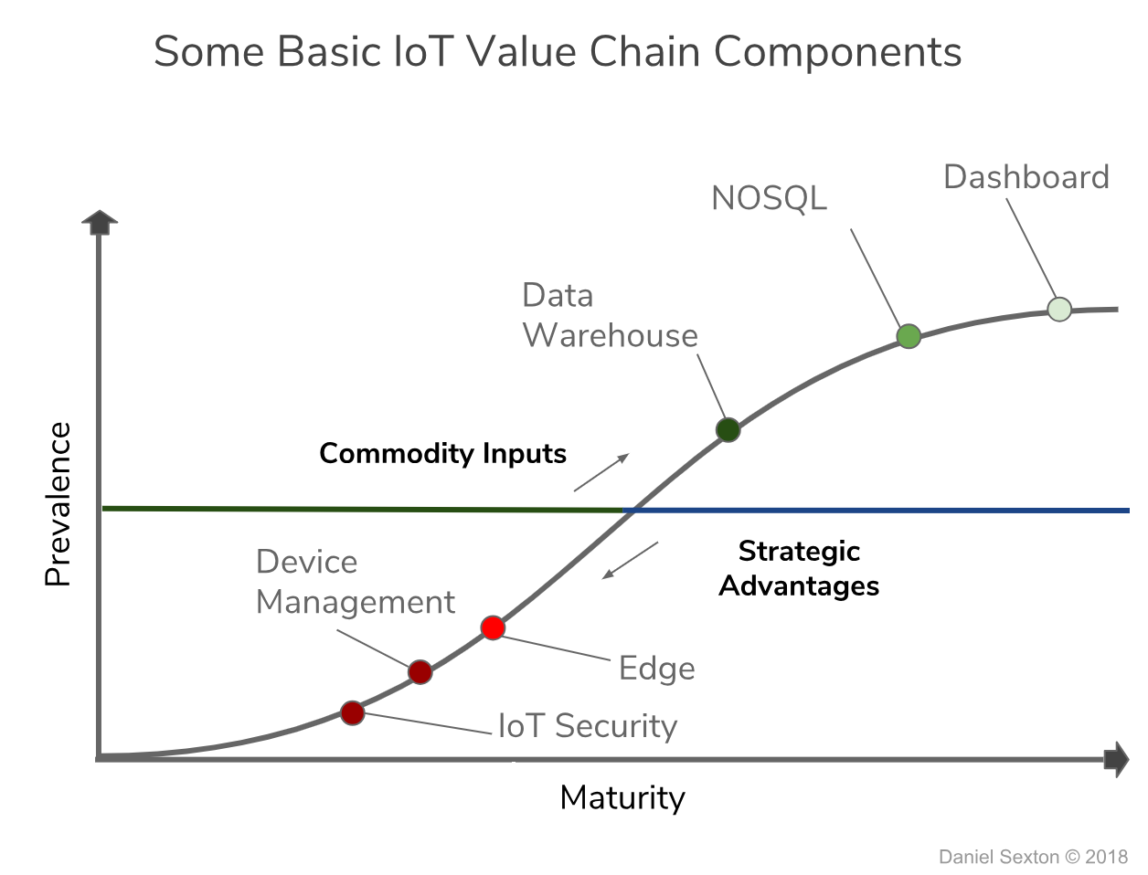 The Strategy of Selecting an IoT Platform (2019) - By Daniel