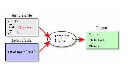 Java Template Engines - By