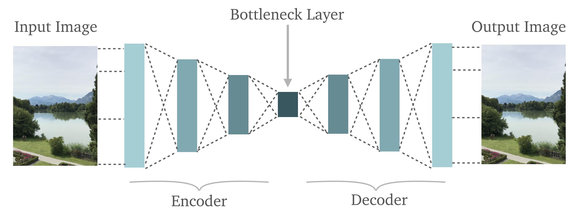 A Deep Convolutional Denoising Autoencoder for Image Classification