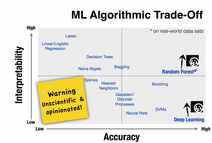 Choosing the Right Machine Learning Algorithm - By