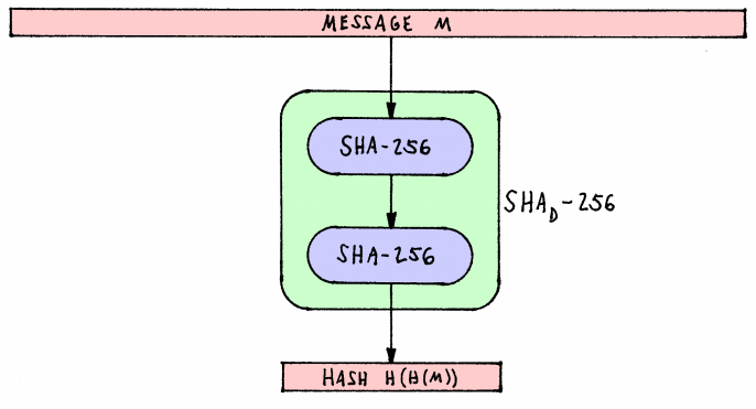 A Quick Introduction: Hashing - By