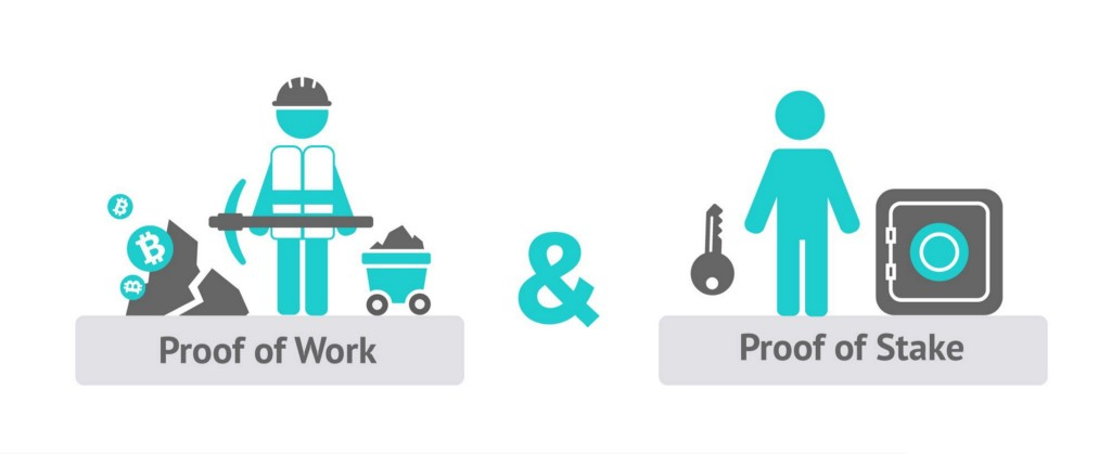 Image result for proof of work vs proof of stake