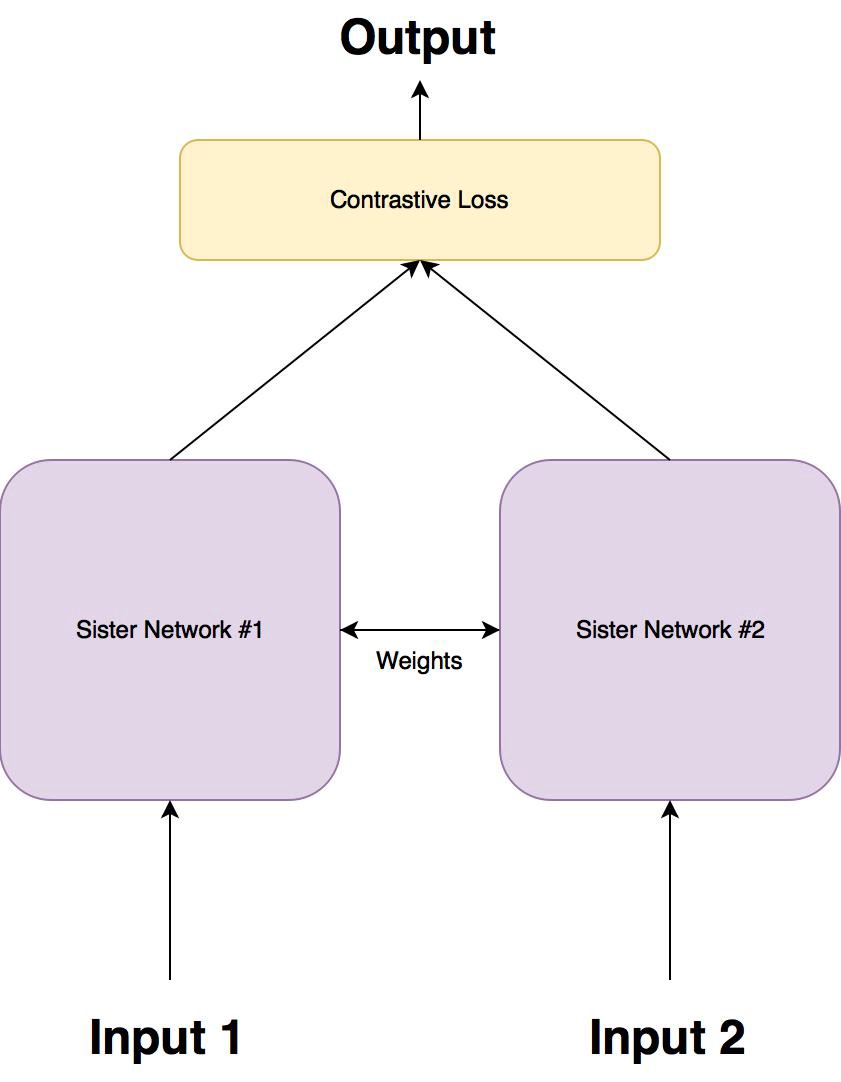 One Shot Learning with Siamese Networks in PyTorch - By