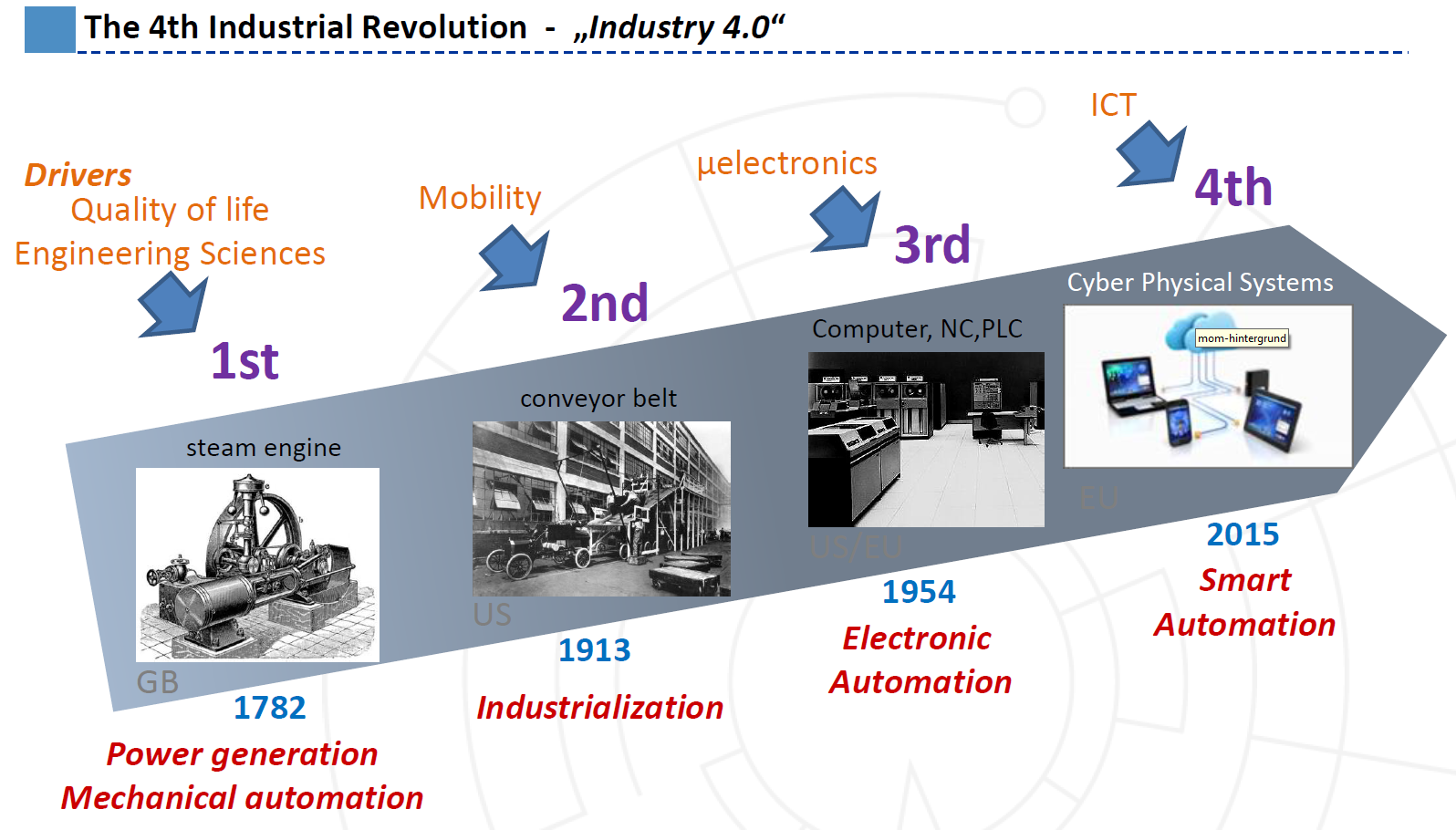 Industry 4 0 For Dummies - By