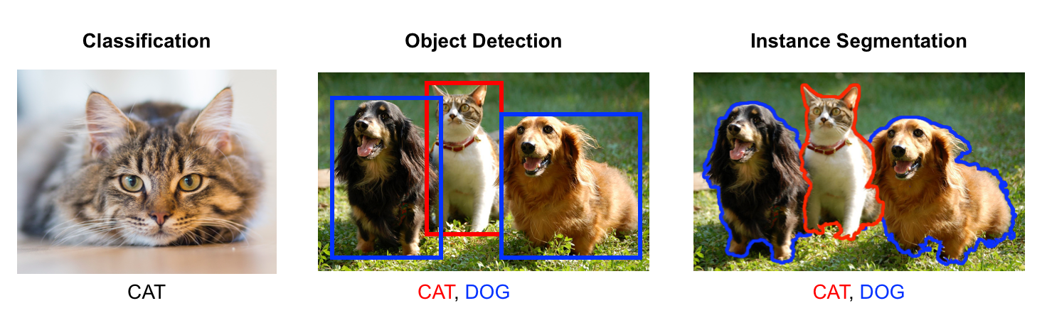 TensorFlow js — Real-Time Object Detection in 10 Lines of