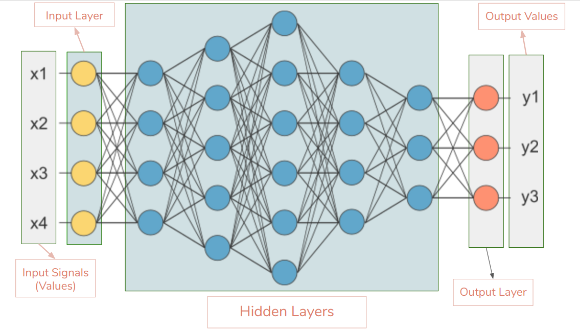 Everything you need to know about Neural Networks - By
