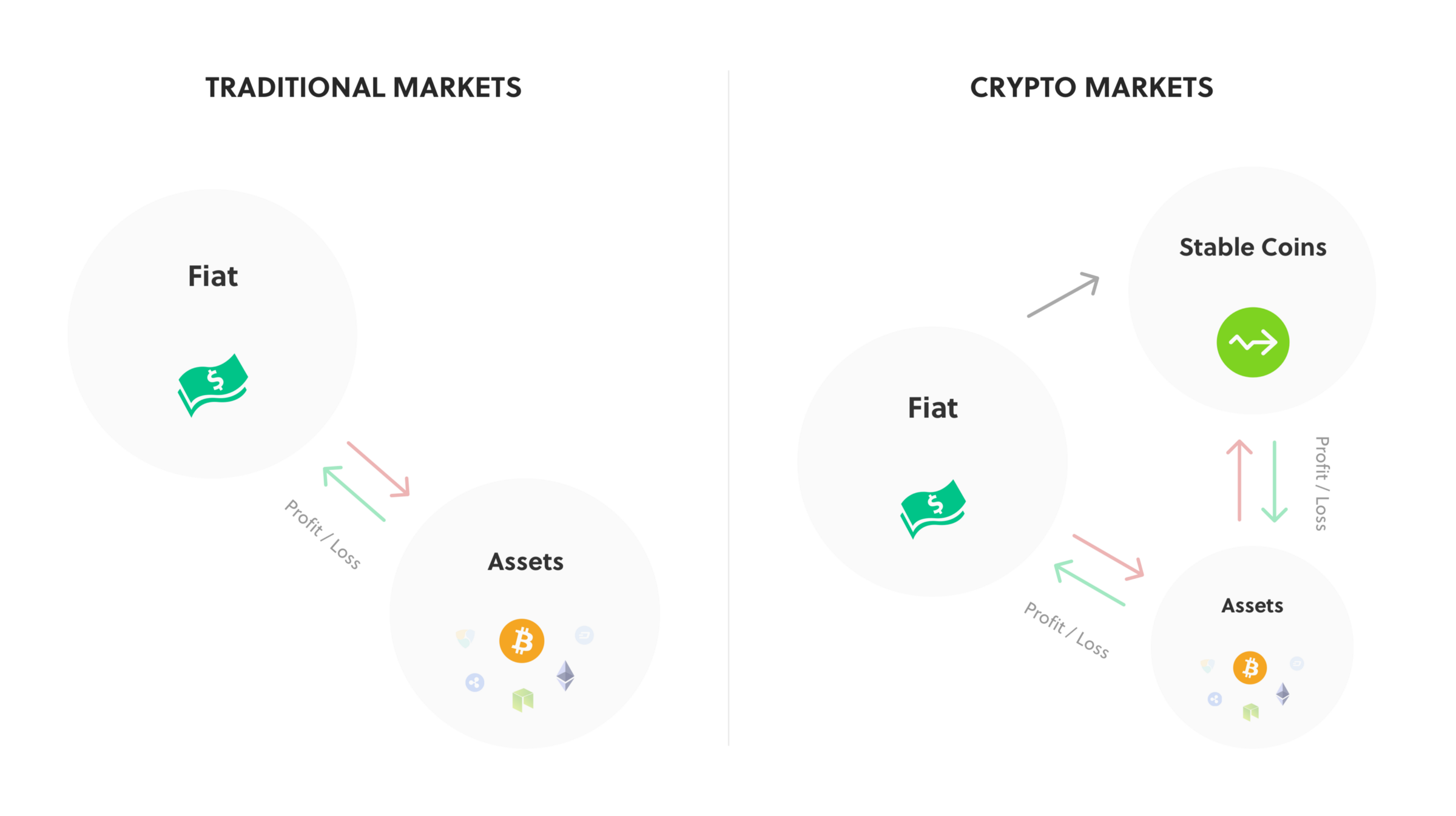 How are crypto traded